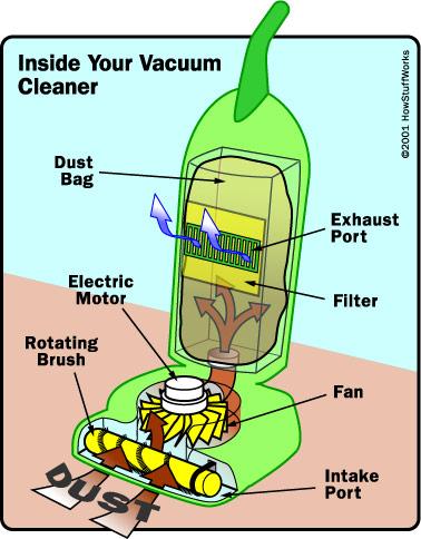 Nguyên lý hoạt động cơ bản của máy hút bụi - Điện máy Hoàng Liên