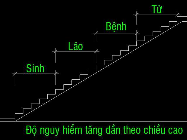 Thiết kế cầu thang 25 bậc có tốt không? Những con số tuyết đối phải tránh