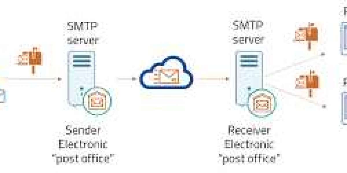 Want to Study Fundamentals Of SMTP And How Does It Work?