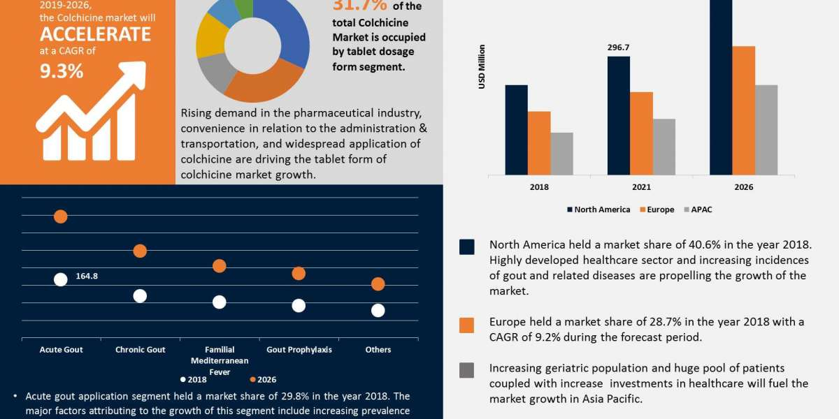 Colchicine Market Trends, Application Analysis and Growth Opportunities Forecast to 2026