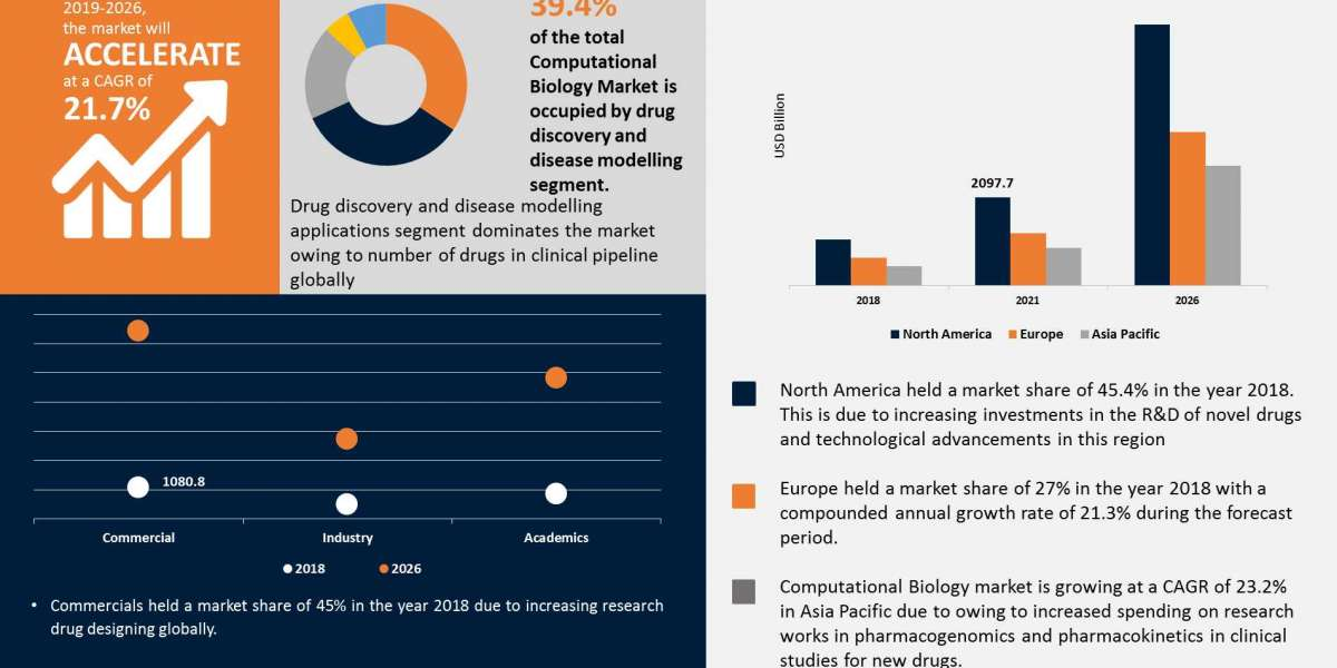 Computational Biology market is projected to grow at the highest CAGR 2027   Reports and Data