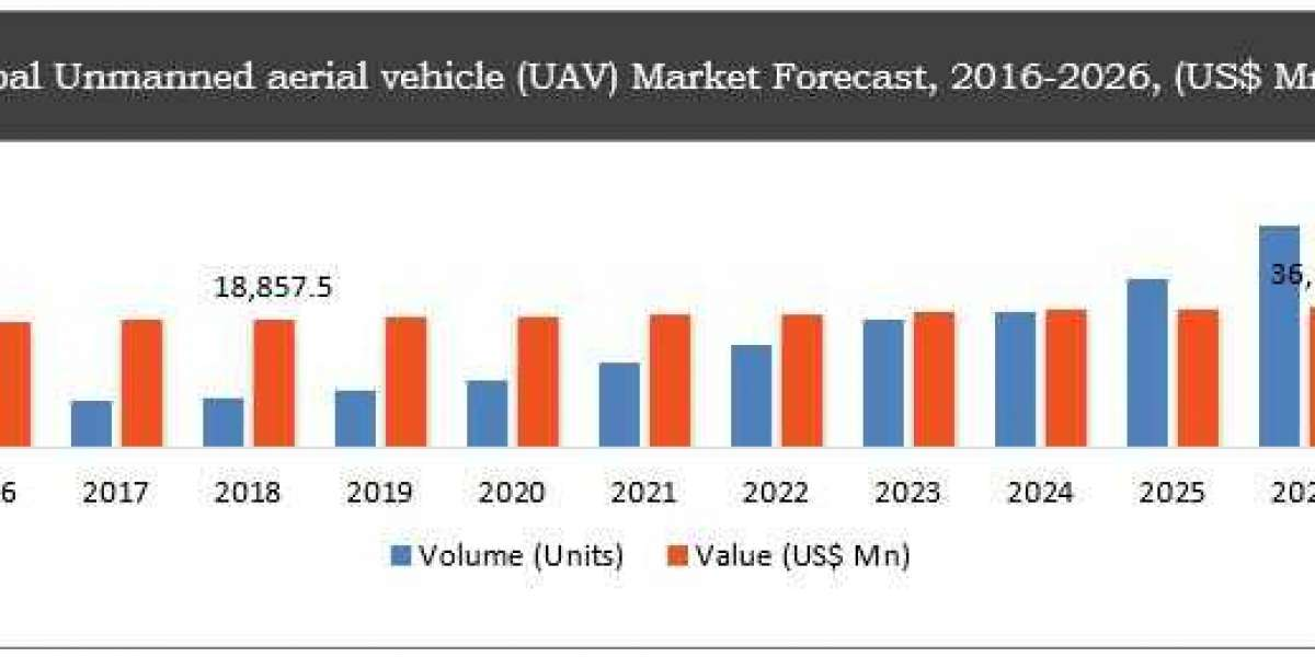 Unmanned Aerial Vehicle Market will Grow with CAGR 8.59% From 2018 to 2026